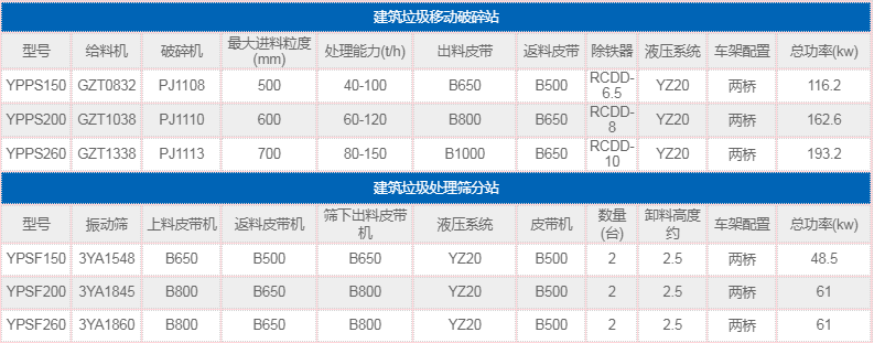建筑乐虎lehu乐虎官方app下载机技术参数